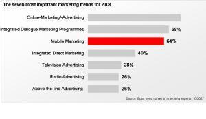 2008年行動行銷趨勢