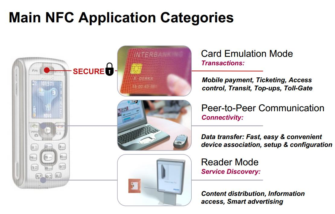 [ Main NFC Application Cagegories]